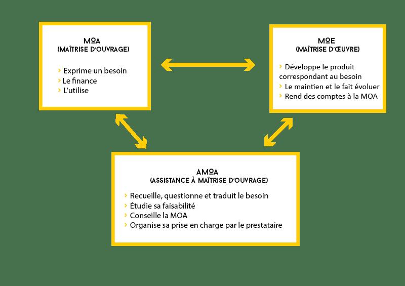 Schéma présentant de façon visuelle les interactions entre les différentes parties d'un projet web dans le cadre d'une AMOA.